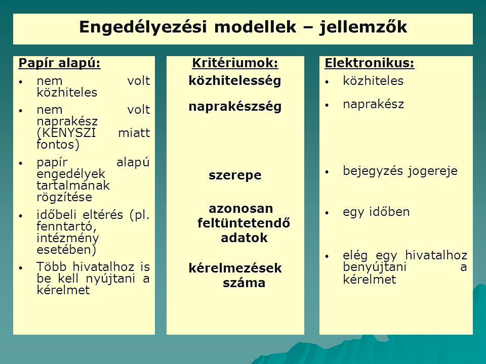Engedélyezési modellek – jellemzők Papír alapú: nem volt közhiteles nem volt közhiteles nem volt naprakész (KENYSZI miatt fontos) nem volt naprakész (