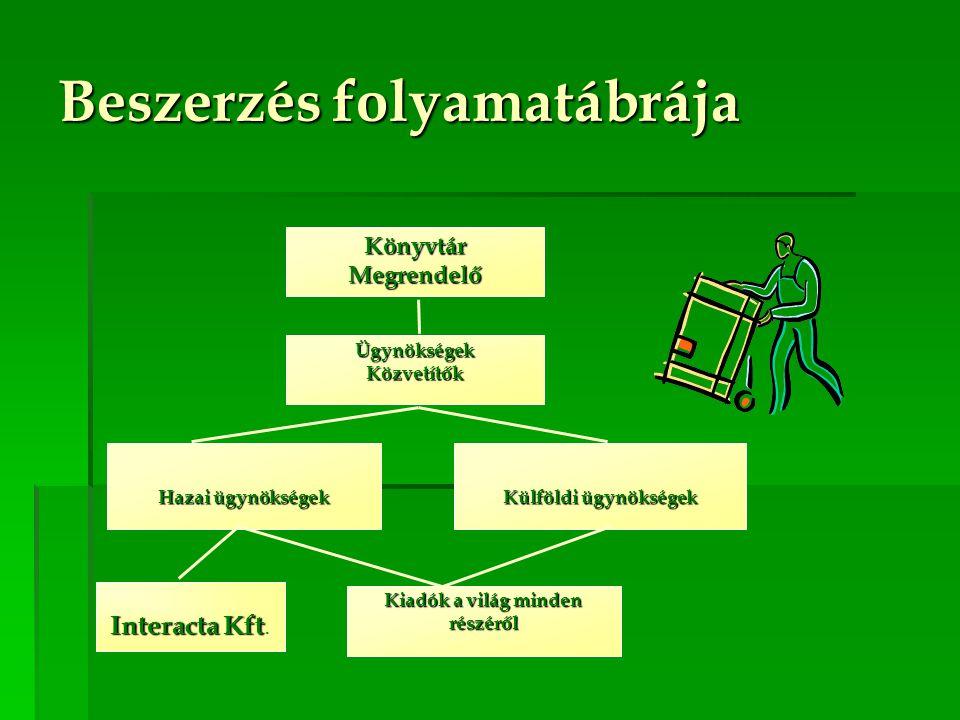 Beszerzés folyamatábrája KönyvtárMegrendelő ÜgynökségekKözvetítők Hazai ügynökségek Külföldi ügynökségek Kiadók a világ minden részéről Interacta Kft Interacta Kft.