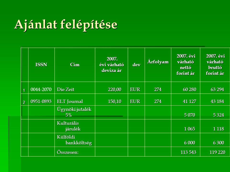 Ajánlat felépítése ISSNCím 2007. 2007. évi várható deviza ár devÁrfolyam 2007. évi 2007. évivárhatónettó forint ár 2007. évi 2007. évivárhatóbruttó fo