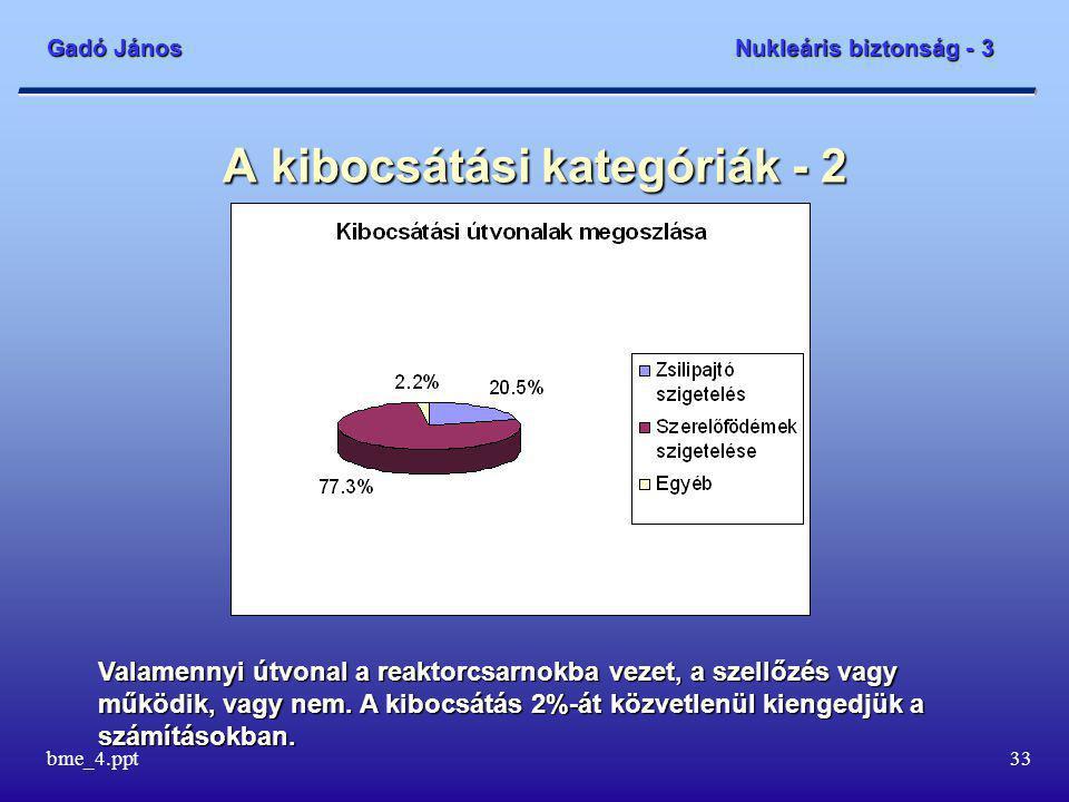 Gadó János Nukleáris biztonság - 3 bme_4.ppt33 A kibocsátási kategóriák - 2 Valamennyi útvonal a reaktorcsarnokba vezet, a szellőzés vagy működik, vagy nem.