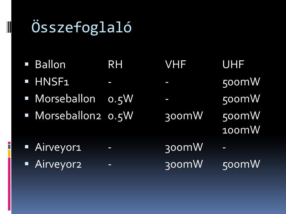 Összefoglaló  BallonRHVHFUHF  HNSF1--500mW  Morseballon0.5W-500mW  Morseballon20.5W300mW500mW 100mW  Airveyor1-300mW-  Airveyor2-300mW500mW