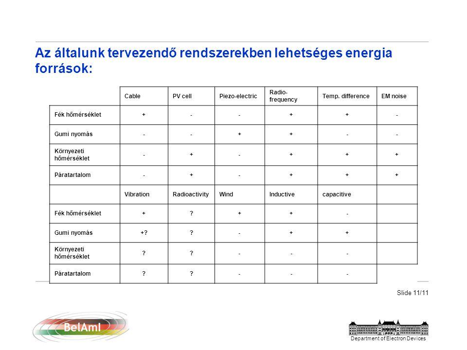 Slide 11/11 Department of Electron Devices Az általunk tervezendő rendszerekben lehetséges energia források: CablePV cellPiezo-electric Radio- frequency Temp.