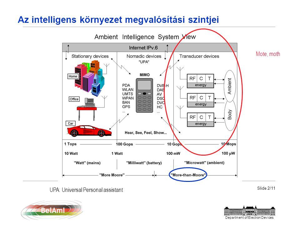 Slide 3/11 Department of Electron Devices Az érzékelő (mote, moth) áramkörökkel (rendszerekkel) szemben támasztott legfontosabb követelmények:  Autonóm működés, ehhez Kis energia (teljesítmény) igény Ultra low power megoldások Lokális energia átalakítás és tárolás  Lehetőleg digitális kimenet, vagy lokális jel átalakítás  RF jeltovábbítás  + Jó érzékelő tulajdonságok  Különleges tokozás Egyelőre csak SIP megoldások, de hosszú távon mindez egy Si lapkára kell, hogy kerüljön…