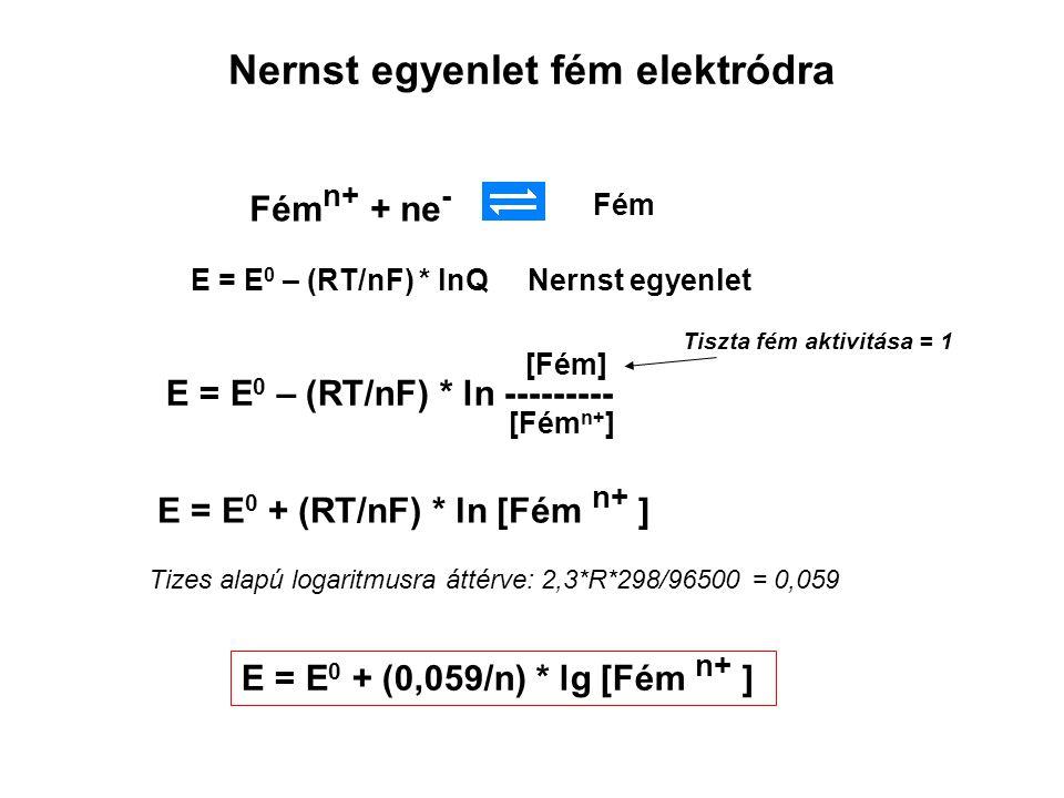 Nernst egyenlet fém elektródra Fém n+ + ne - Fém E = E 0 – (RT/nF) * ln --------- [Fém] [Fém n+ ] Tiszta fém aktivitása = 1 E = E 0 + (RT/nF) * ln [Fém n+ ] Tizes alapú logaritmusra áttérve: 2,3*R*298/96500 = 0,059 E = E 0 + (0,059/n) * lg [Fém n+ ] E = E 0 – (RT/nF) * lnQ Nernst egyenlet