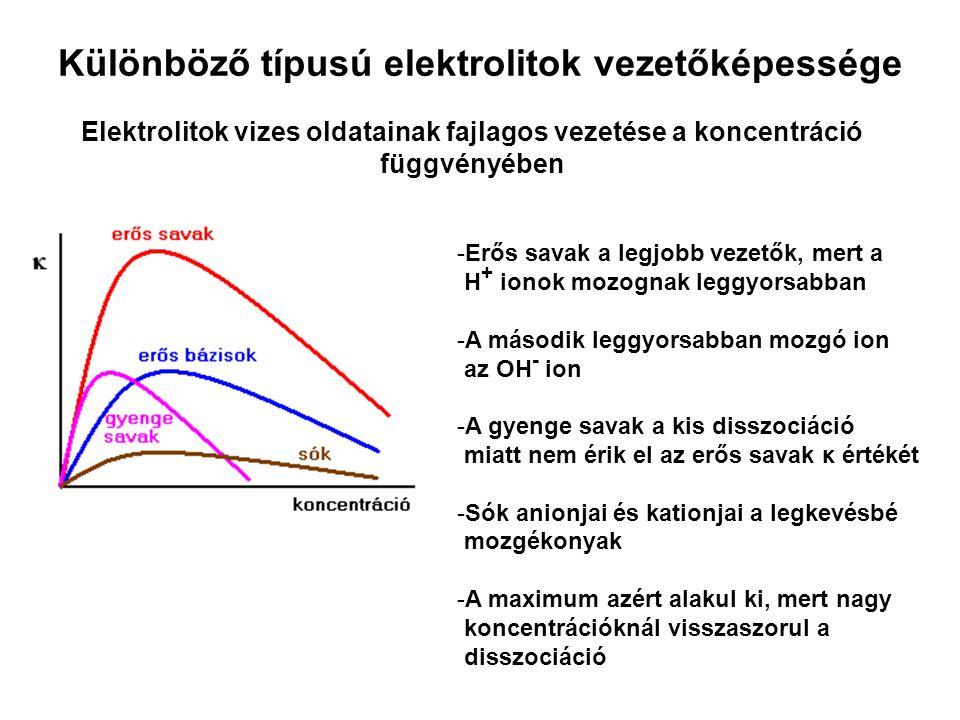 Különböző típusú elektrolitok vezetőképessége Elektrolitok vizes oldatainak fajlagos vezetése a koncentráció függvényében -Erős savak a legjobb vezetők, mert a H + ionok mozognak leggyorsabban -A második leggyorsabban mozgó ion az OH - ion -A gyenge savak a kis disszociáció miatt nem érik el az erős savak κ értékét -Sók anionjai és kationjai a legkevésbé mozgékonyak -A maximum azért alakul ki, mert nagy koncentrációknál visszaszorul a disszociáció