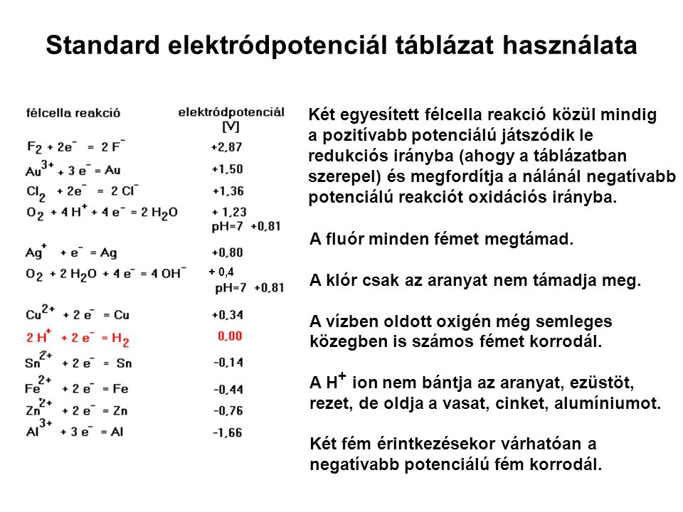 Standard elektródpotenciál táblázat használata Két egyesített félcella reakció közül mindig a pozitívabb potenciálú játszódik le redukciós irányba (ah