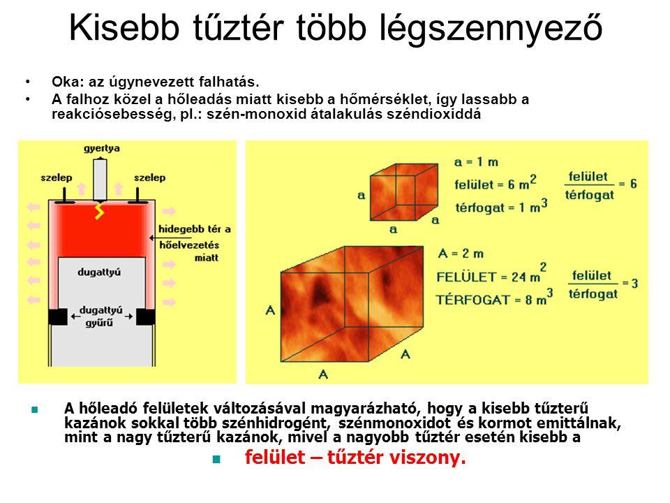 Kisebb tűztér több légszennyező Oka: az úgynevezett falhatás. A falhoz közel a hőleadás miatt kisebb a hőmérséklet, így lassabb a reakciósebesség, pl.