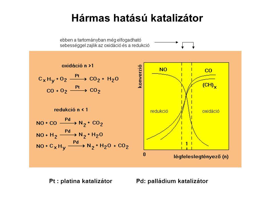 Hármas hatású katalizátor Pt : platina katalizátor Pd: palládium katalizátor ebben a tartományban még elfogadható sebességgel zajlik az oxidáció és a