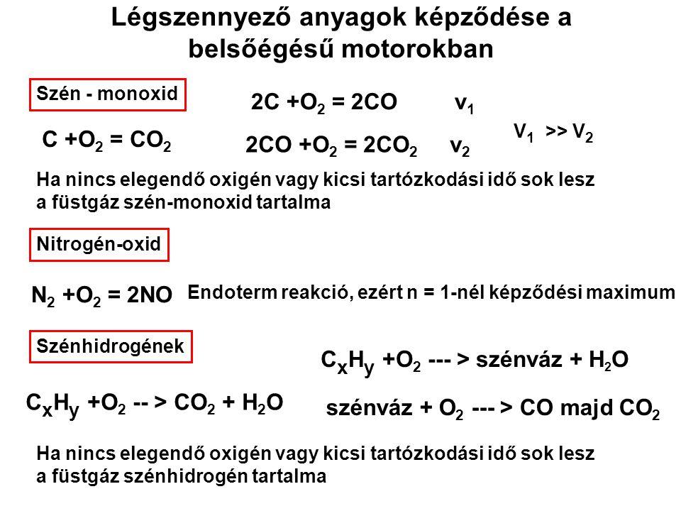Légszennyező anyagok képződése a belsőégésű motorokban Szén - monoxid C +O 2 = CO 2 2C +O 2 = 2CO v 1 2CO +O 2 = 2CO 2 v 2 V 1 >> V 2 Ha nincs elegend
