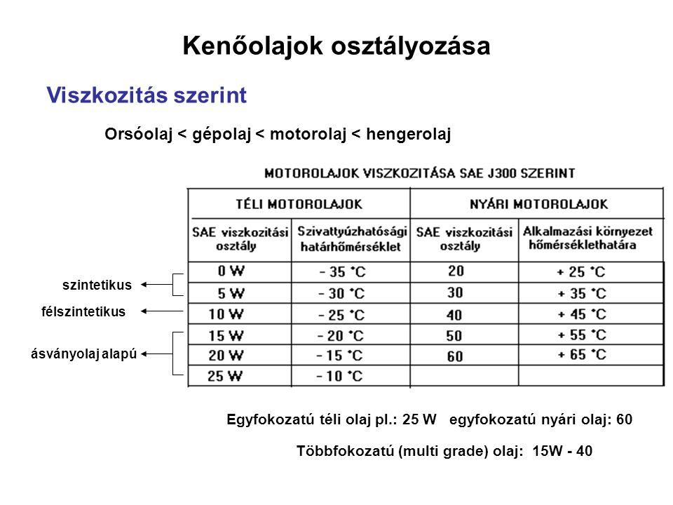 Kenőolajok osztályozása Viszkozitás szerint Orsóolaj < gépolaj < motorolaj < hengerolaj szintetikus félszintetikus ásványolaj alapú Egyfokozatú téli olaj pl.: 25 W egyfokozatú nyári olaj: 60 Többfokozatú (multi grade) olaj: 15W - 40