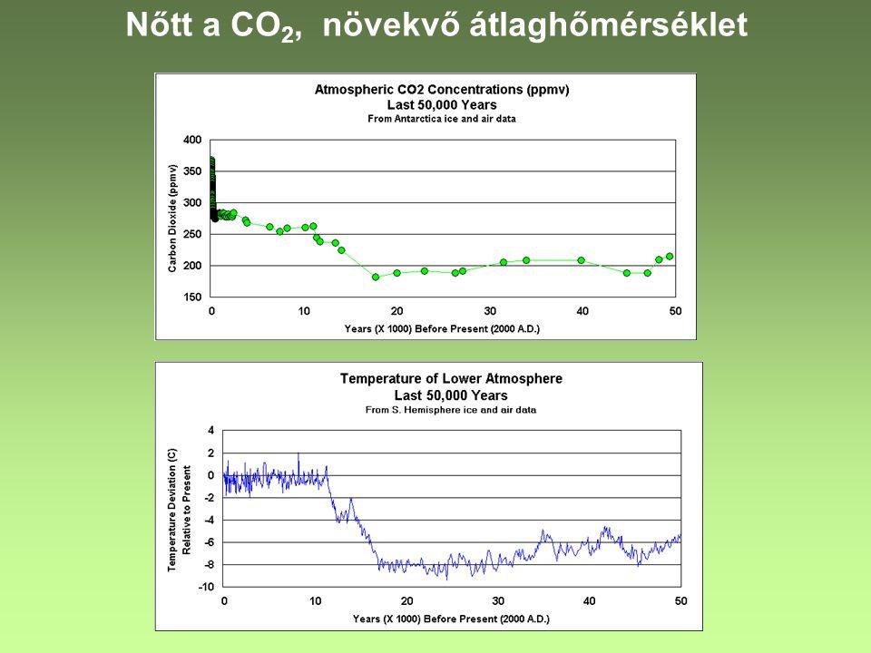 Nőtt a CO 2, növekvő átlaghőmérséklet