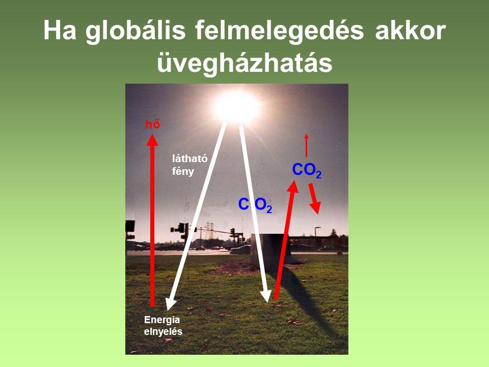 Ha globális felmelegedés akkor üvegházhatás CO 2 Energia elnyelés hő látható fény