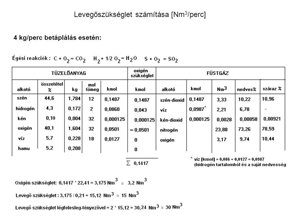 Levegőszükséglet számítása [Nm 3 /perc] 4 kg/perc betáplálás esetén: