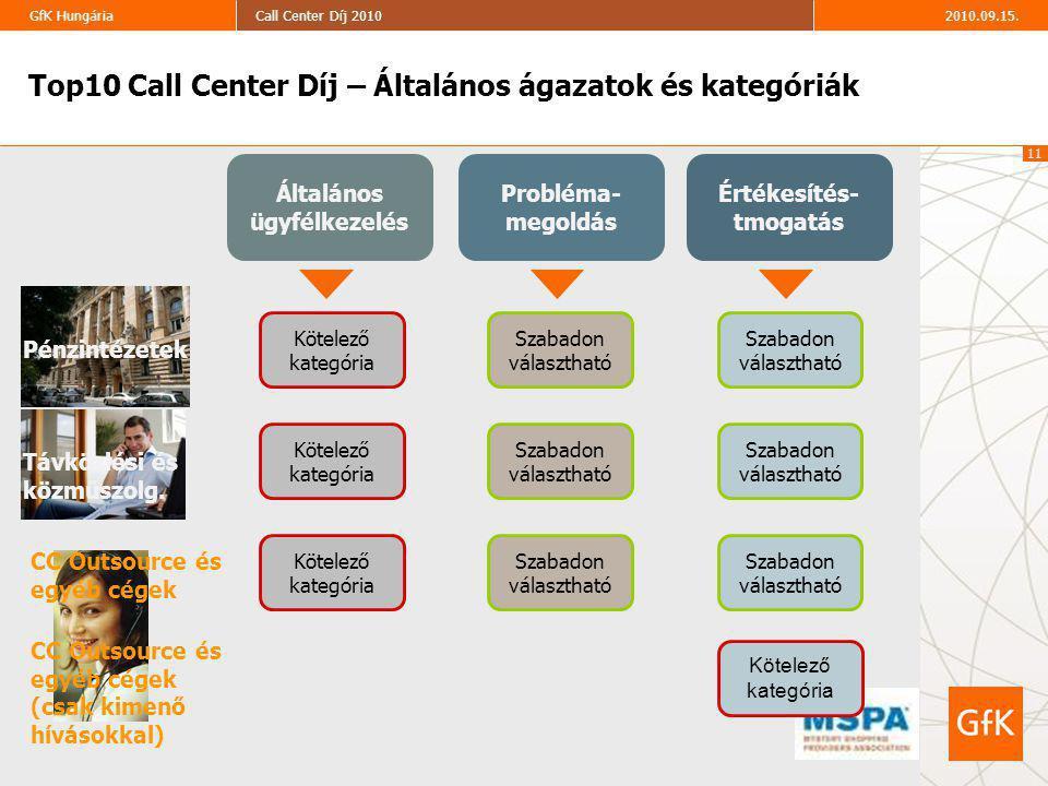 11 2010.09.15.Call Center Díj 2010GfK Hungária Általános ügyfélkezelés Probléma- megoldás Értékesítés- tmogatás Szabadon választható Szabadon választható Szabadon választható Szabadon választható Szabadon választható Szabadon választható Kötelező kategória Kötelező kategória Kötelező kategória Kötelező kategória Pénzintézetek Távközlési és közműszolg.