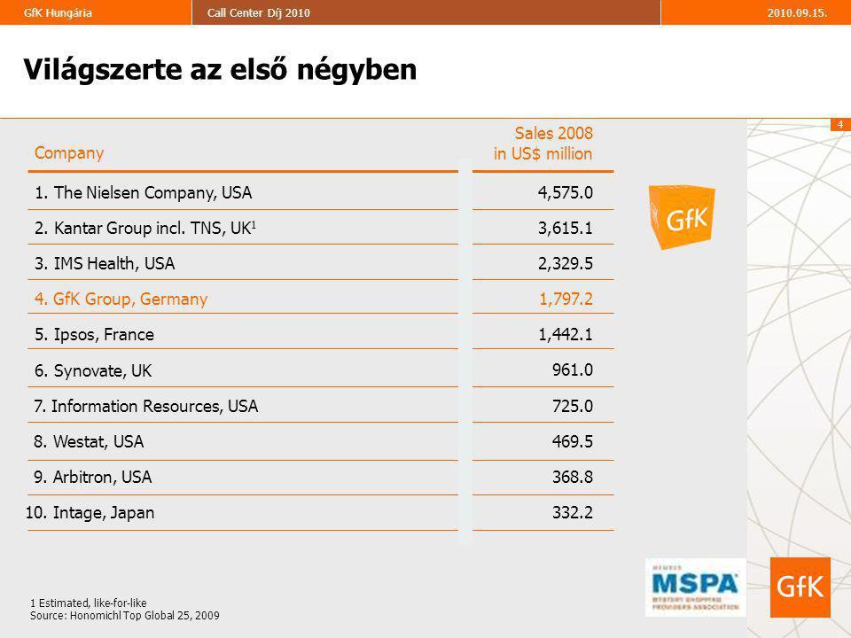 5 2010.09.15.Call Center Díj 2010GfK Hungária A GfK Hungária számokban Alkalmazottak 105 teljes munkaidőben foglalkoztatott munkatárs Szolgáltatások Teljes körű piackutatási szolgáltatás, divíziók közötti együttműködés, adatbázis integráció, üzleti intelligencia 2010-ben fókuszban a Mystery Shopping Forgalom 2,17 milliárd Ft (2009) 2006.