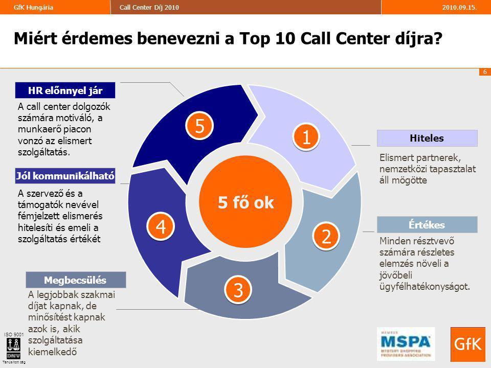6 2010.09.15.Call Center Díj 2010GfK Hungária ISO 9001 Tanúsított cég Elismert partnerek, nemzetközi tapasztalat áll mögötte Hiteles Minden résztvevő számára részletes elemzés növeli a jövőbeli ügyfélhatékonyságot.
