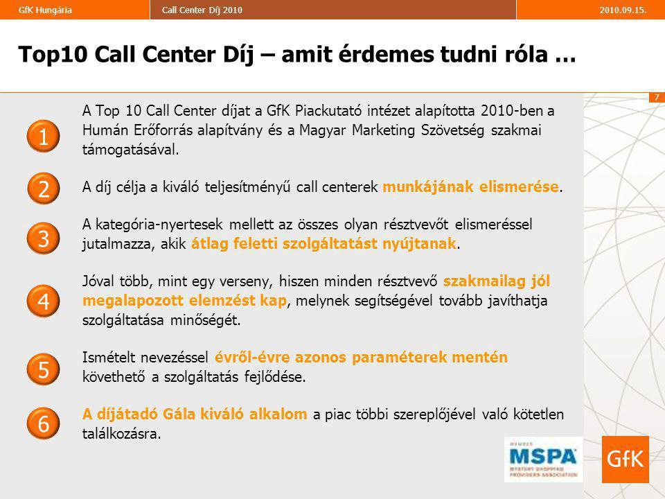 7 2010.09.15.Call Center Díj 2010GfK Hungária Top10 Call Center Díj – amit érdemes tudni róla … A Top 10 Call Center díjat a GfK Piackutató intézet alapította 2010-ben a Humán Erőforrás alapítvány és a Magyar Marketing Szövetség szakmai támogatásával.