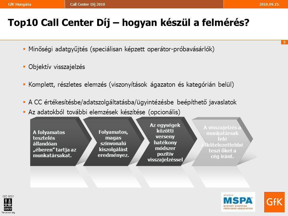 """9 2010.09.15.Call Center Díj 2010GfK Hungária ISO 9001 Tanúsított cég 9 Általános ügyfélkezelés (érdeklődés):  Az automata rendszer (IVR) használata – hogyan lehet az ügyintézőhöz eljutni  Üdvözlés – első benyomás  Ügyintézés gyorsasága, hatékonysága – a várakozási idő hossza, célzott kérdések (""""aktív hallgatás ellenőrzése)  Ügyintéző kommunikációja – érthető, megfelelő gyorsaságú beszéd  Ügyintézők hozzáértése, segítőkészsége – az ügyintézés hangulata  Tájékoztatás teljes körűsége  Búcsúzás, utánkövetés (opcionális)  A beszélgetés folyamatának leírása – személyes benyomások (pozitív/negatív észrevételek, fejlesztendők) Probléma megoldás (panaszkezelés):  Panasz megnyugtató rendezése – hány hívásból sikerült megoldani  Problémás ügyfelek kezelése  Empatikus készség Mit értékel a díj."""