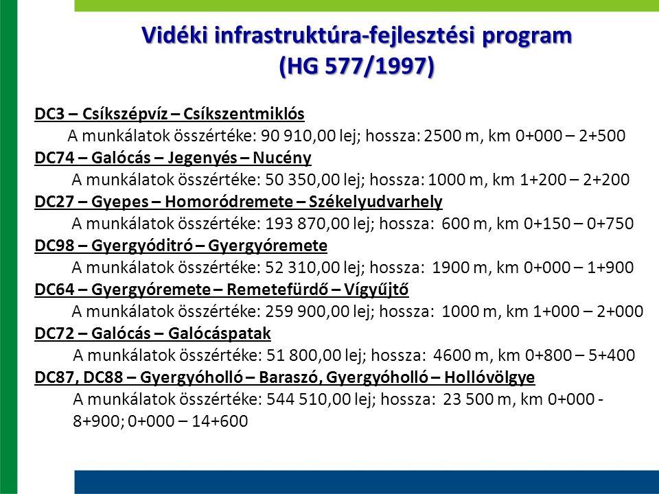 Vidéki infrastruktúra-fejlesztési program (HG 577/1997) DC3 – Csíkszépvíz – Csíkszentmiklós A munkálatok összértéke: 90 910,00 lej; hossza: 2500 m, km