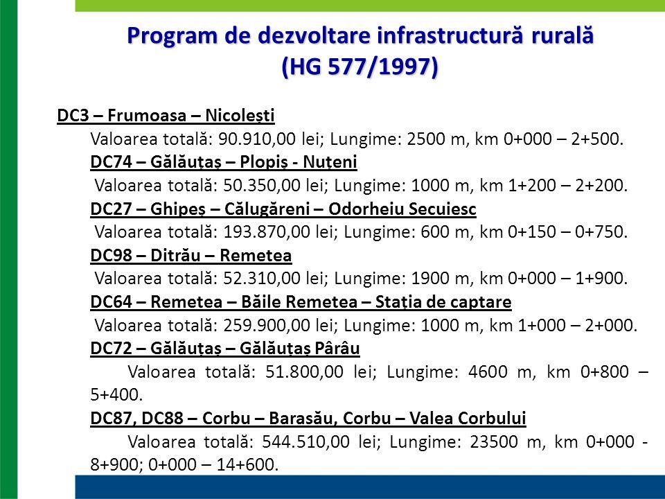 Program de dezvoltare infrastructură rurală (HG 577/1997) DC3 – Frumoasa – Nicolești Valoarea totală: 90.910,00 lei; Lungime: 2500 m, km 0+000 – 2+500