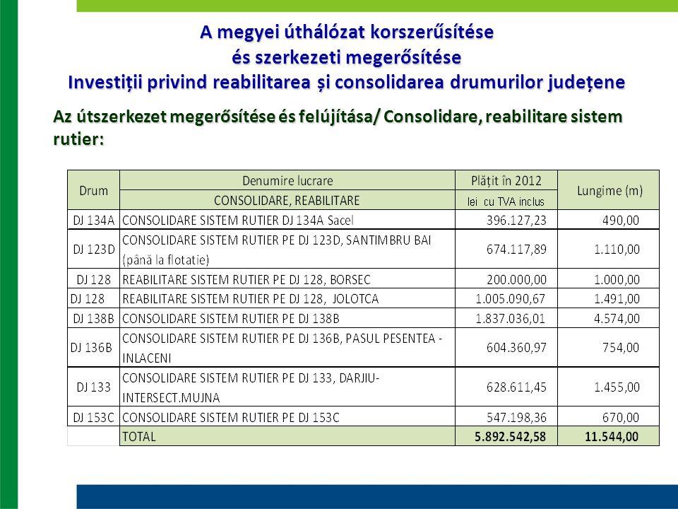 A megyei úthálózat korszerűsítése és szerkezeti megerősítése Investiții privind reabilitarea și consolidarea drumurilor județene Az útszerkezet megerősítése és felújítása/ Consolidare, reabilitare sistem rutier: