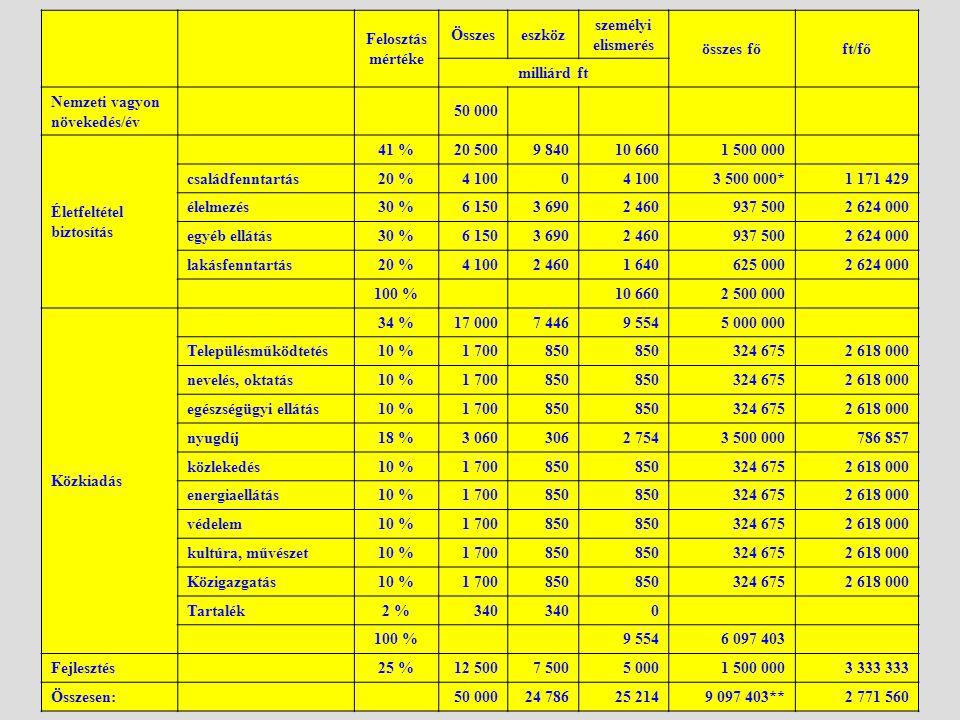 Felosztás mértéke Összeseszköz személyi elismerés összes főft/fő milliárd ft Nemzeti vagyon növekedés/év 50 000 Életfeltétel biztosítás 41 %20 5009 84