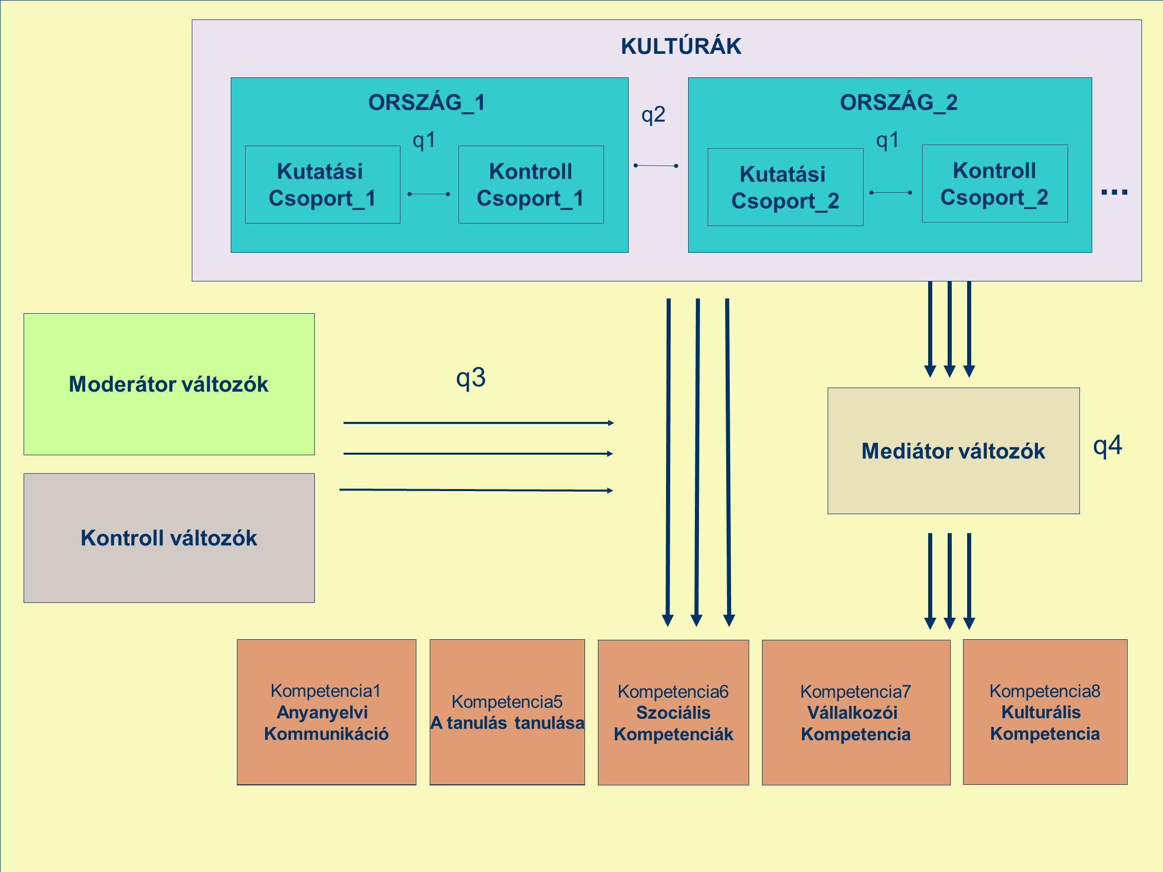 Mediátor változók... Kontroll Csoport_1 KULTÚRÁK q1 q2 Kompetencia1 Anyanyelvi Kommunikáció Kompetencia5 A tanulás tanulása Kompetencia6 Szociális Kom