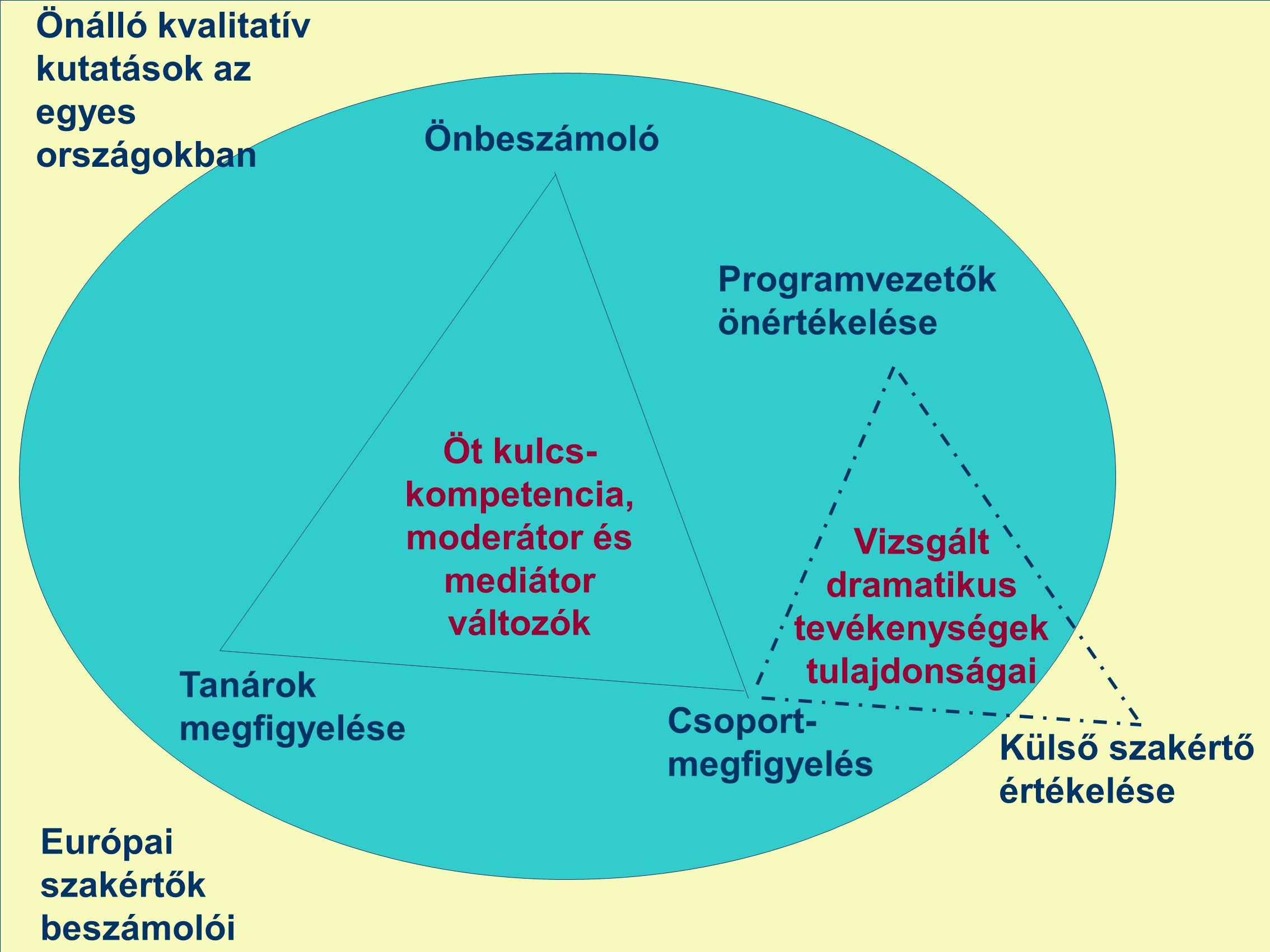 Öt kulcs- kompetencia, moderátor és mediátor változók Önbeszámoló Tanárok megfigyelése Csoport- megfigyelés Külső szakértő értékelése Programvezetők önértékelése Vizsgált dramatikus tevékenységek tulajdonságai Európai szakértők beszámolói Önálló kvalitatív kutatások az egyes országokban