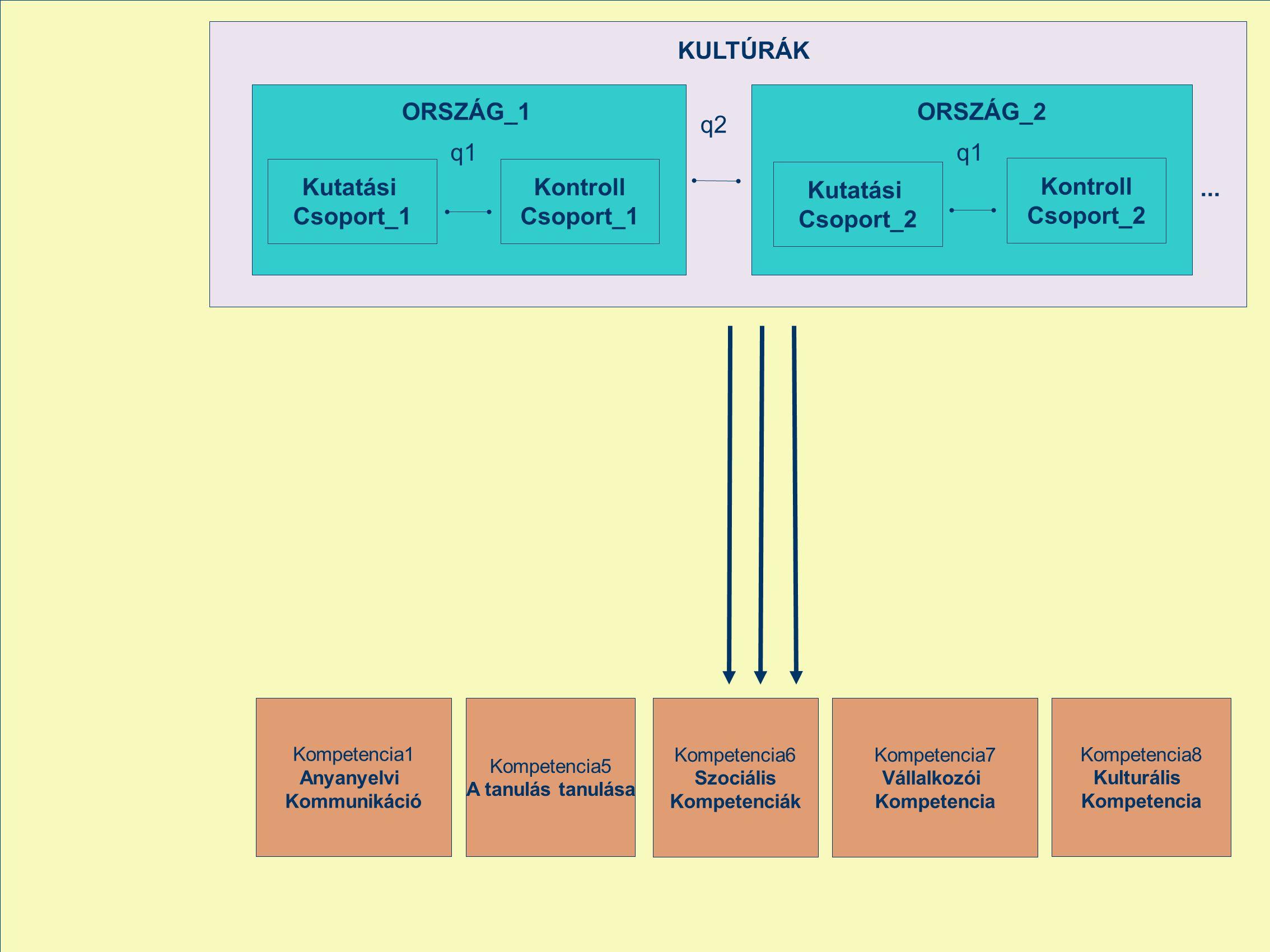 ... Kontroll Csoport_1 KULTÚRÁK q1 q2 Kompetencia6 Szociális Kompetenciák Kompetencia7 Vállalkozói Kompetencia Kompetencia8 Kulturális Kompetencia Kut