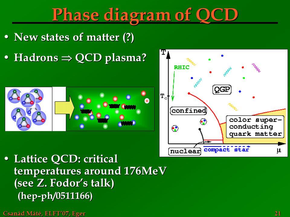 Csanád Máté, ELFT'07, Eger 21 Phase diagram of QCD New states of matter (?) New states of matter (?) Hadrons  QCD plasma? Hadrons  QCD plasma? Latti