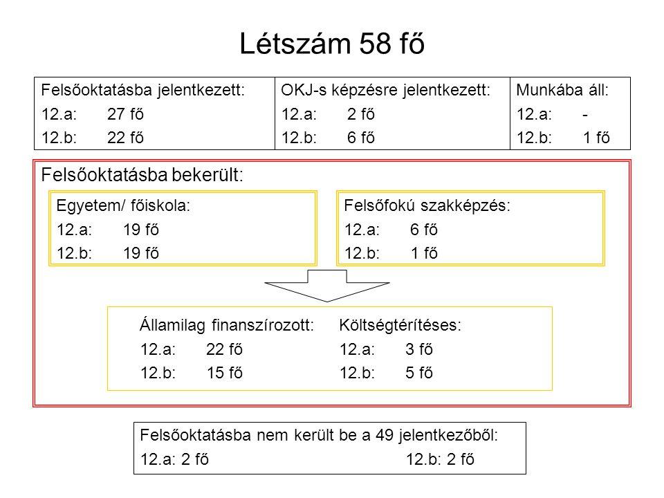 Létszám 58 fő Felsőoktatásba jelentkezett: 12.a:27 fő 12.b:22 fő Felsőoktatásba bekerült: OKJ-s képzésre jelentkezett: 12.a:2 fő 12.b:6 fő Munkába áll