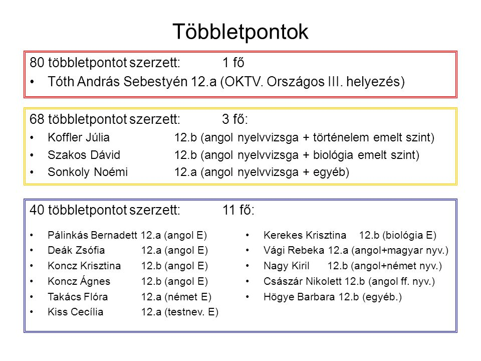 Többletpontok 80 többletpontot szerzett:1 fő Tóth András Sebestyén 12.a (OKTV. Országos III. helyezés) 68 többletpontot szerzett:3 fő: Koffler Júlia12