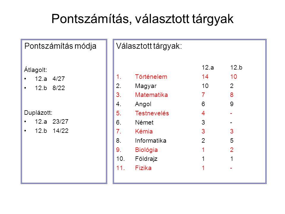 Pontszámítás, választott tárgyak Választott tárgyak: 12.a12.b 1.Történelem1410 2.Magyar102 3.Matematika78 4.Angol69 5.Testnevelés4- 6.Német3- 7.Kémia3
