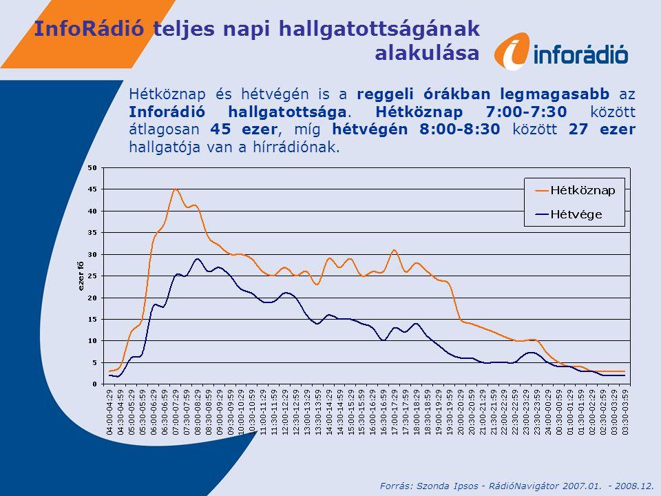InfoRádió átlagos heti hallgatottsága Az elmúlt két év folyamán hetente átlagosan 158 ezer hallgatót ért el a hírrádió a teljes lefedettségi területén.