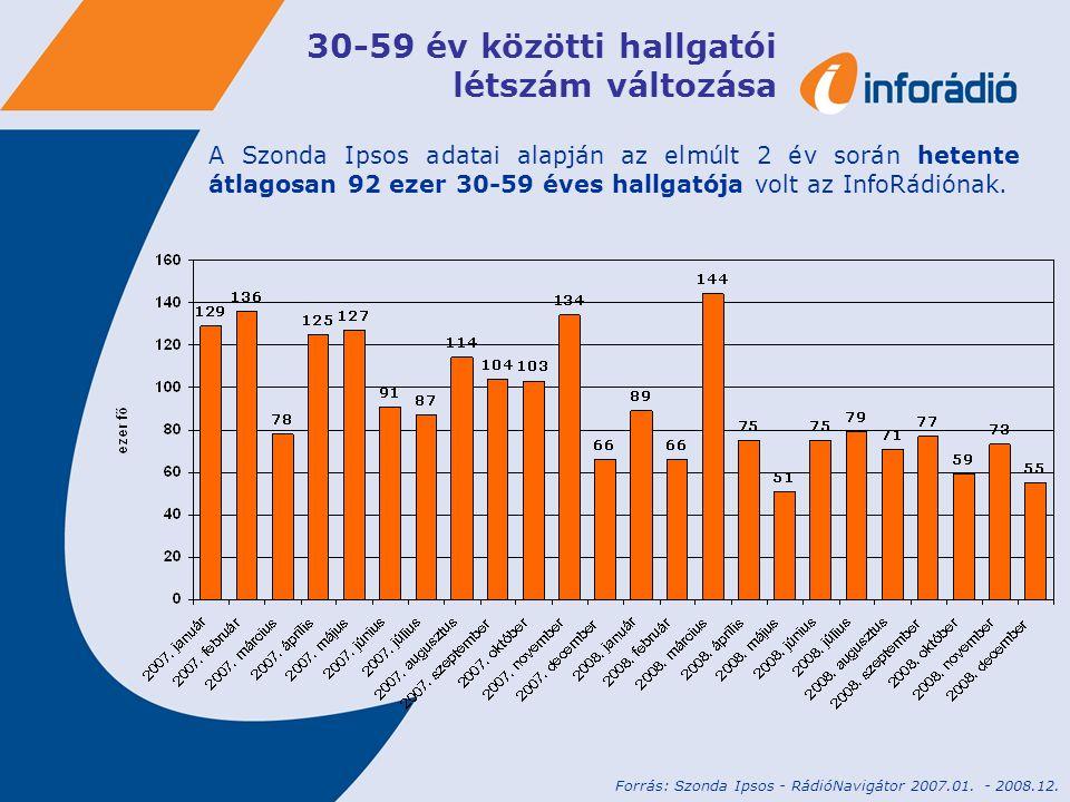 Budapesti ESOMAR AB státuszú hallgatók A budapesti ESOMAR AB státuszú hallgatók kimagasló arányban választják az InfoRádiót a konkurensekhez képest.