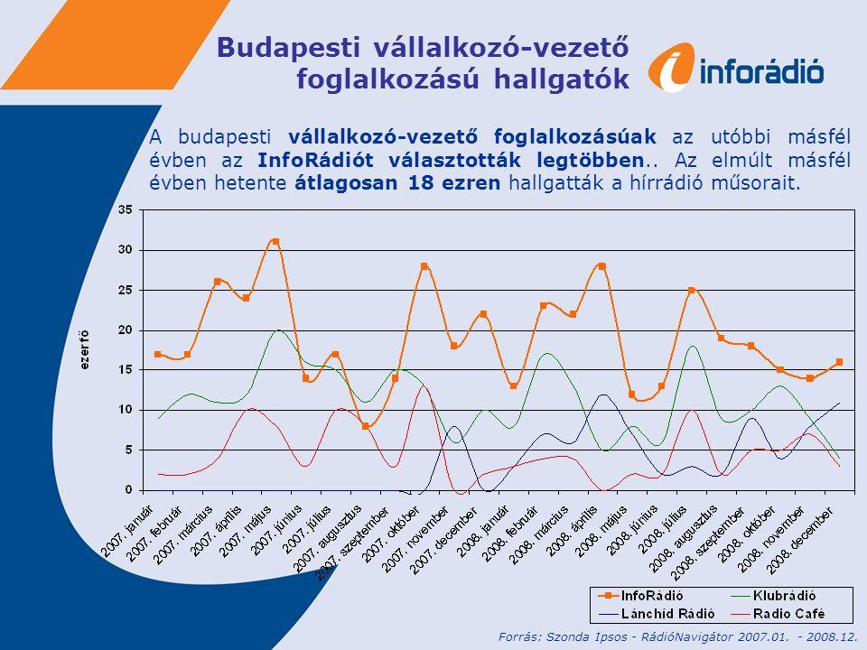 Budapesti vállalkozó-vezető foglalkozású hallgatók A budapesti vállalkozó-vezető foglalkozásúak az utóbbi másfél évben az InfoRádiót választották legtöbben..