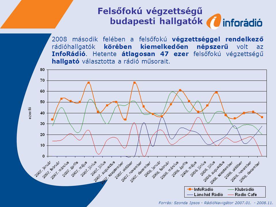 A hallgatók érdeklődési területei a teljes népesség körében Forrás: Szonda Ipsos - RádióNavigátor 2007.