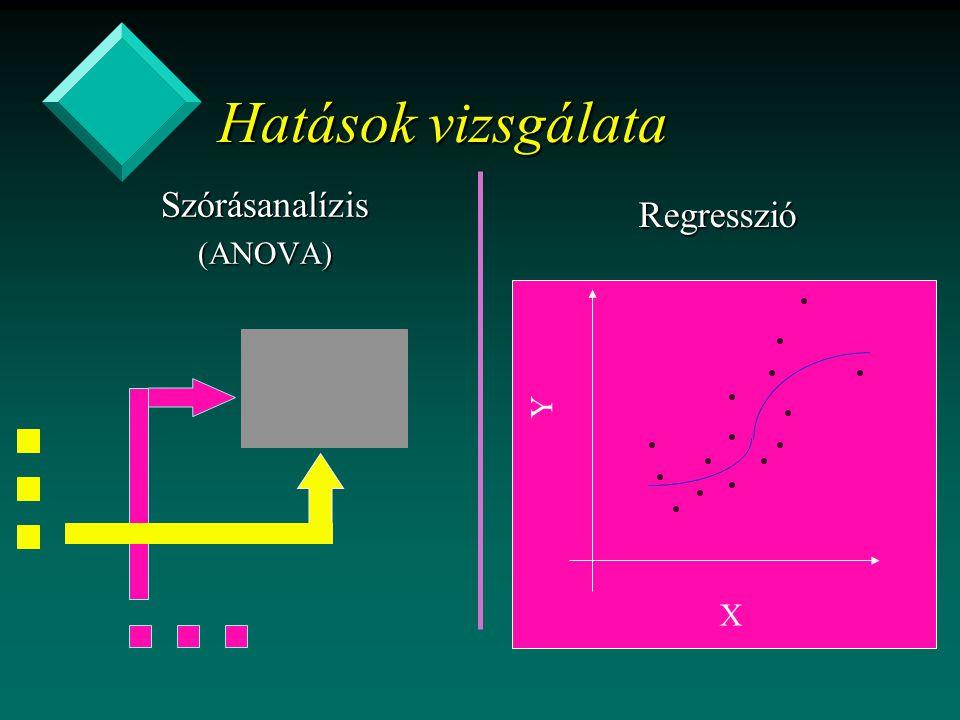 Szórásanalízis(ANOVA) Hatások vizsgálata Regresszió X Y