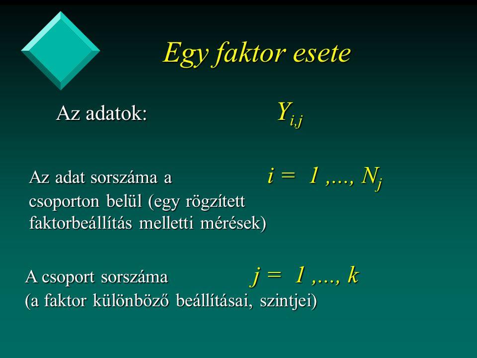 Egy faktor esete Az adatok: Y i,j Az adat sorszáma a i = 1,..., N j csoporton belül (egy rögzített faktorbeállítás melletti mérések) A csoport sorszáma j = 1,..., k (a faktor különböző beállításai, szintjei)