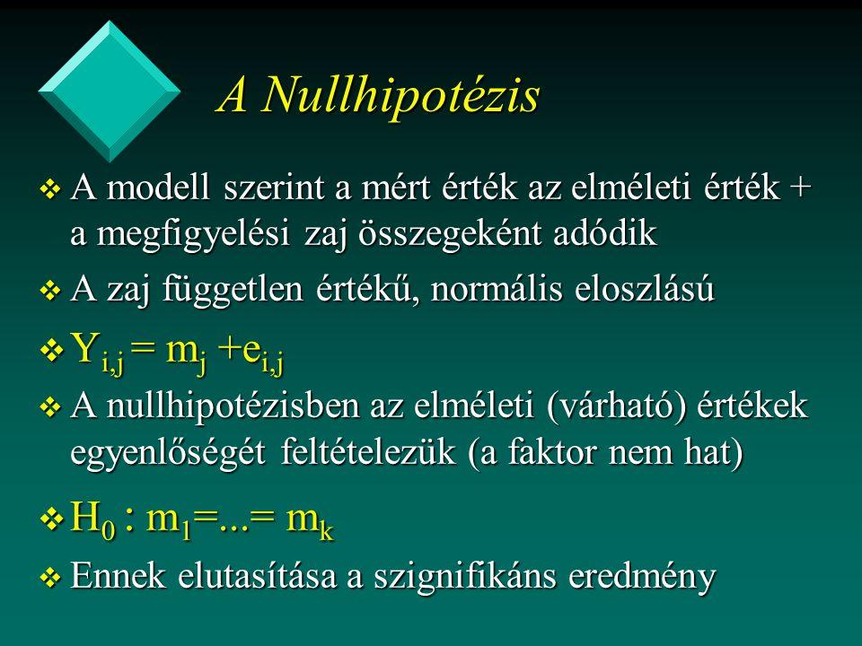 A Nullhipotézis v A modell szerint a mért érték az elméleti érték + a megfigyelési zaj összegeként adódik v A zaj független értékű, normális eloszlású v Y i,j = m j +e i,j v A nullhipotézisben az elméleti (várható) értékek egyenlőségét feltételezük (a faktor nem hat) v H 0 : m 1 =...= m k v Ennek elutasítása a szignifikáns eredmény