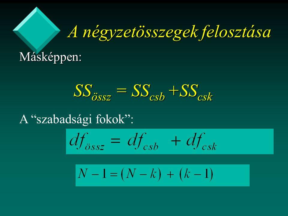 A négyzetösszegek felosztása Másképpen: SS össz = SS csb +SS csk SS össz = SS csb +SS csk A szabadsági fokok :