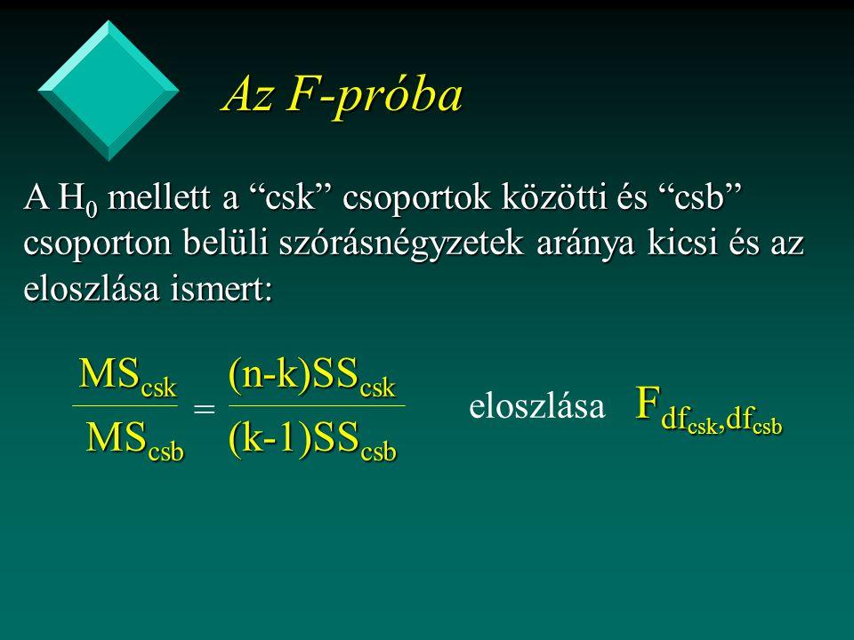 Az F-próba A H 0 mellett a csk csoportok közötti és csb csoporton belüli szórásnégyzetek aránya kicsi és az eloszlása ismert: MS csk MS csb F df csk,df csb eloszlása F df csk,df csb (n-k)SS csk (k-1)SS csb =