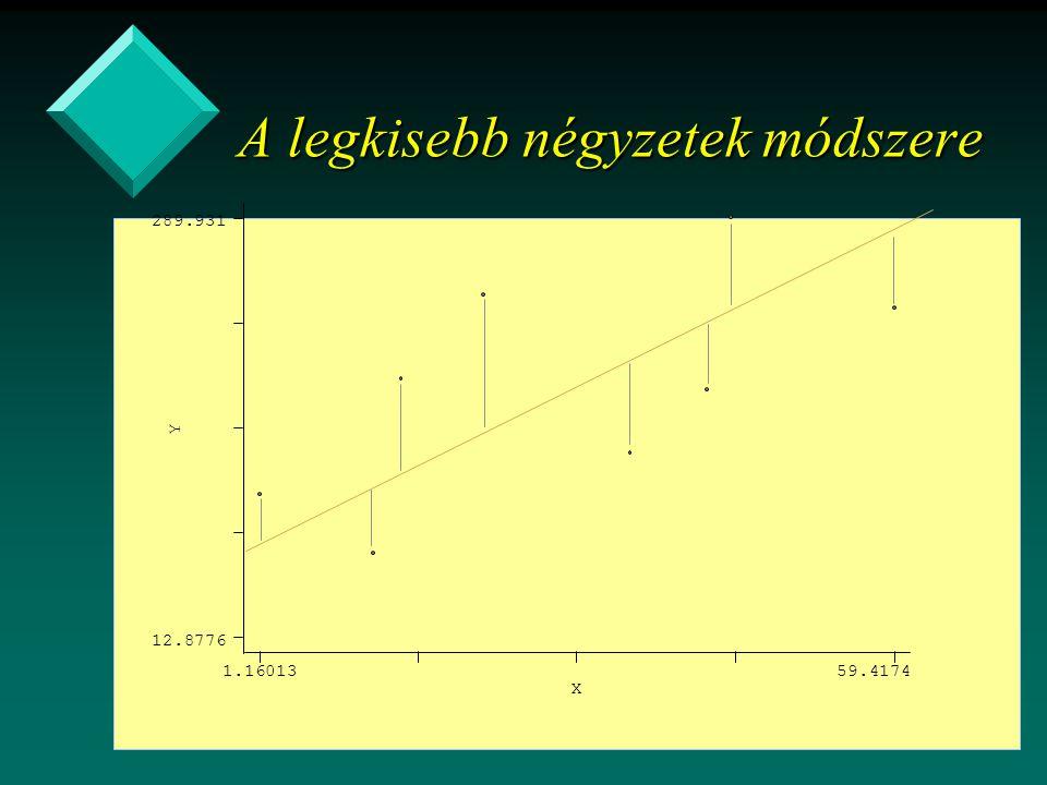 A legkisebb négyzetek módszere Y X 1.1601359.4174 12.8776 289.931