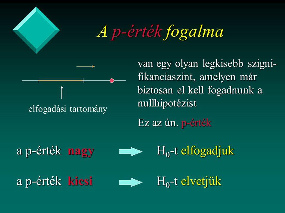 A p-érték fogalma van egy olyan legkisebb szigni- fikanciaszint, amelyen már biztosan el kell fogadnunk a nullhipotézist elfogadási tartomány Ez az ún