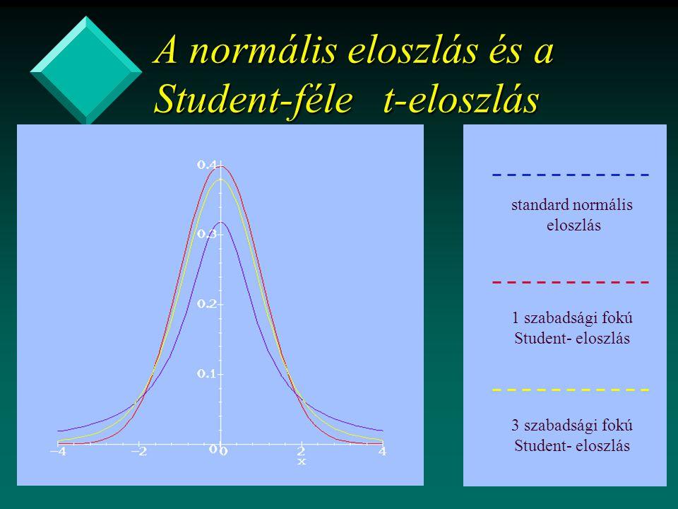 A normális eloszlás és a Student-féle t-eloszlás standard normális eloszlás 1 szabadsági fokú Student- eloszlás 3 szabadsági fokú Student- eloszlás