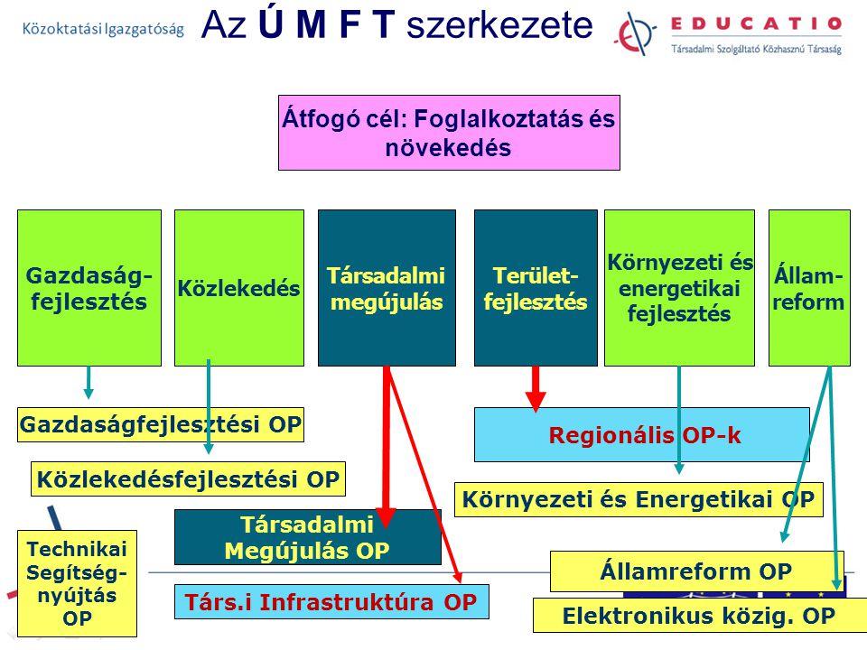 Az Ú M F T szerkezete Társadalmi megújulás Gazdaság- fejlesztés Közlekedés Környezeti és energetikai fejlesztés Állam- reform Terület- fejlesztés Átfogó cél: Foglalkoztatás és növekedés Gazdaságfejlesztési OP Közlekedésfejlesztési OP Környezeti és Energetikai OP Társadalmi Megújulás OP Társ.i Infrastruktúra OP Elektronikus közig.