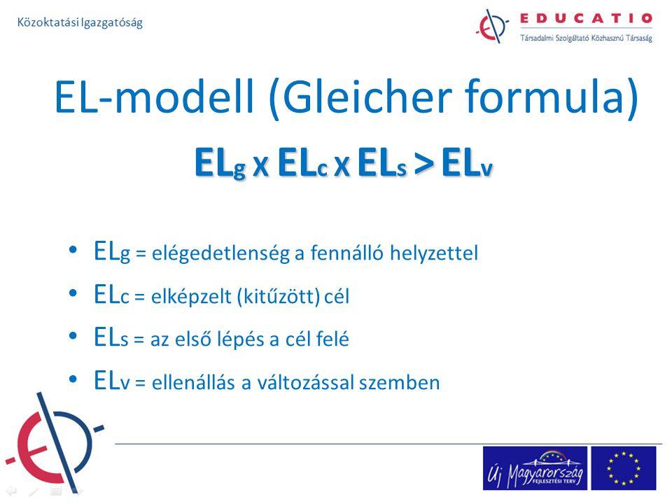 EL-modell (Gleicher formula) EL g X EL c X EL s > EL v EL g = elégedetlenség a fennálló helyzettel EL c = elképzelt (kitűzött) cél EL s = az első lépés a cél felé EL v = ellenállás a változással szemben