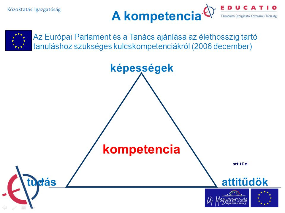 A kompetencia Az Európai Parlament és a Tanács ajánlása az élethosszig tartó tanuláshoz szükséges kulcskompetenciákról (2006 december) tudás kompetencia képességek attitűdök