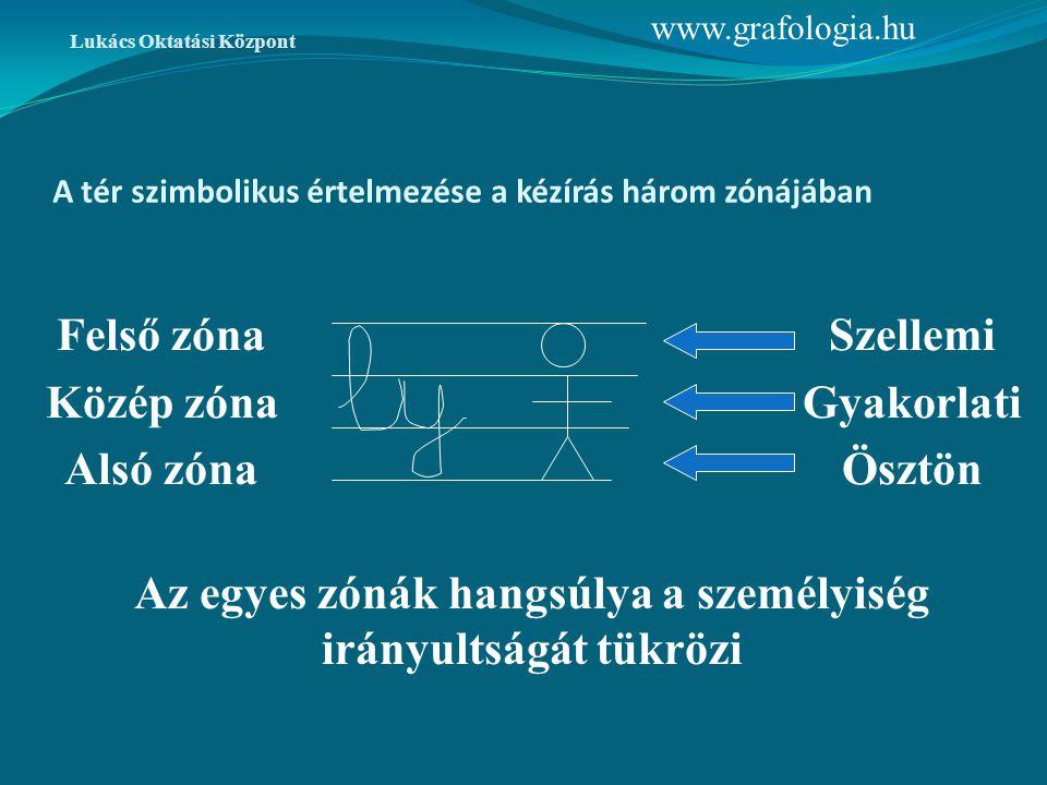 A tér szimbolikus értelmezése a kézírás három zónájában Lukács Oktatási Központ Szellemi Gyakorlati Ösztön Az egyes zónák hangsúlya a személyiség irán