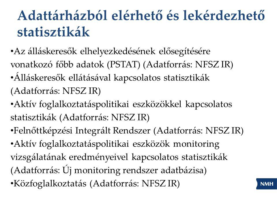 Adattárházból elérhető és lekérdezhető statisztikák Az álláskeresők elhelyezkedésének elősegítésére vonatkozó főbb adatok (PSTAT) (Adatforrás: NFSZ IR) Álláskeresők ellátásával kapcsolatos statisztikák (Adatforrás: NFSZ IR) Aktív foglalkoztatáspolitikai eszközökkel kapcsolatos statisztikák (Adatforrás: NFSZ IR) Felnőttképzési Integrált Rendszer (Adatforrás: NFSZ IR) Aktív foglalkoztatáspolitikai eszközök monitoring vizsgálatának eredményeivel kapcsolatos statisztikák (Adatforrás: Új monitoring rendszer adatbázisa) Közfoglalkoztatás (Adatforrás: NFSZ IR)